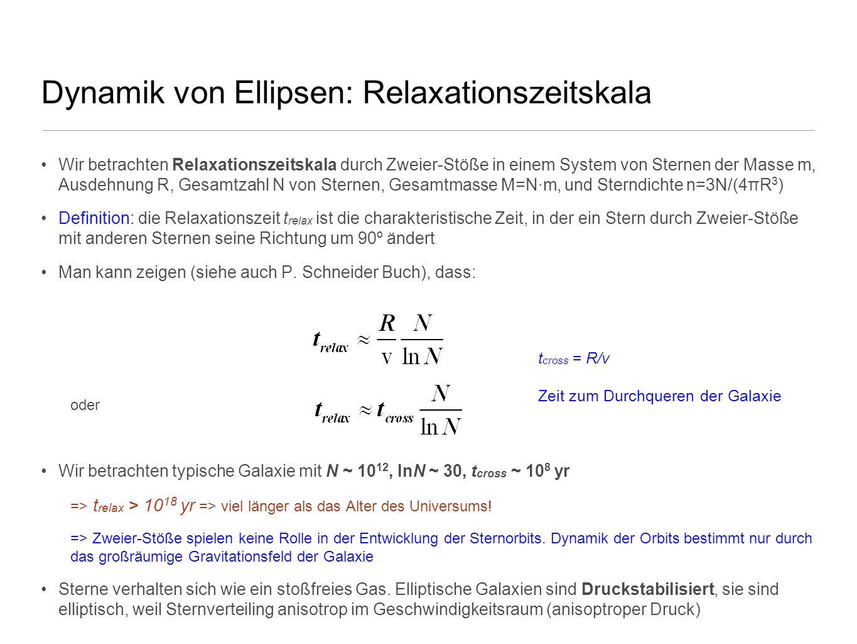 Dynamik von Ellipsen: Relaxationszeitskala