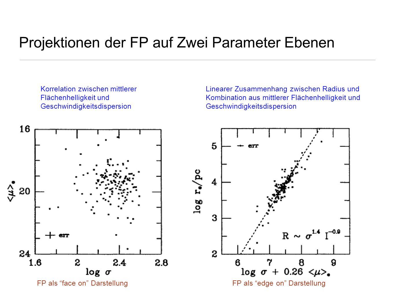 Projektionen der FP auf Zwei Parameter Ebenen