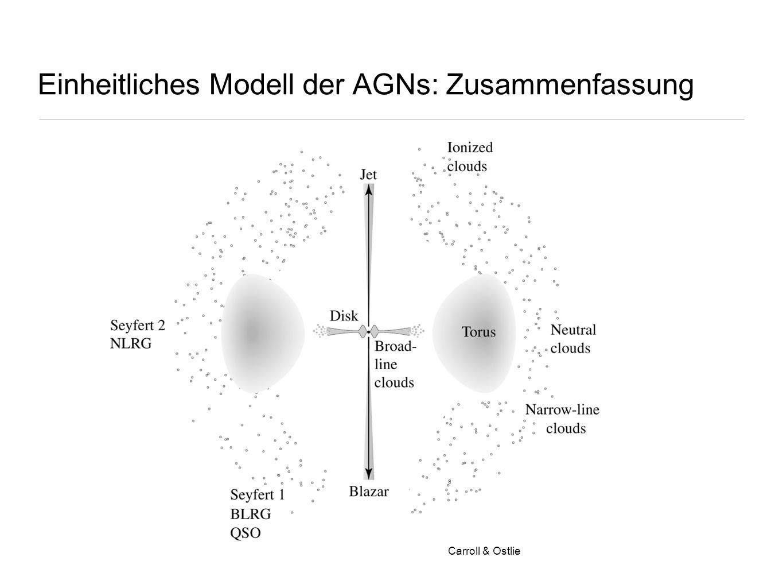Einheitliches Modell der AGNs: Zusammenfassung