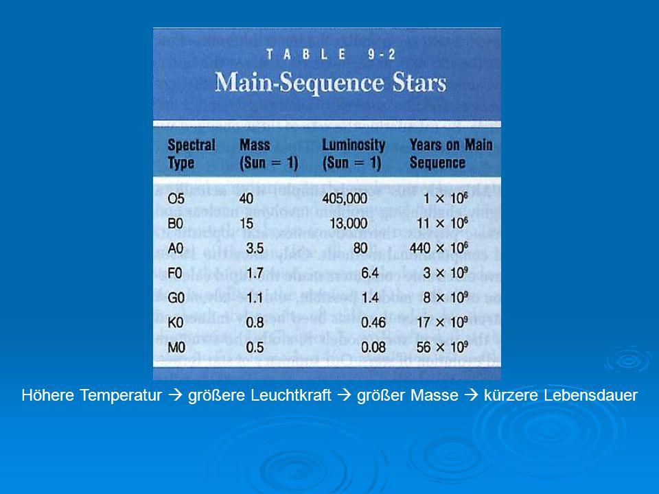 Höhere Temperatur  größere Leuchtkraft  größer Masse  kürzere Lebensdauer