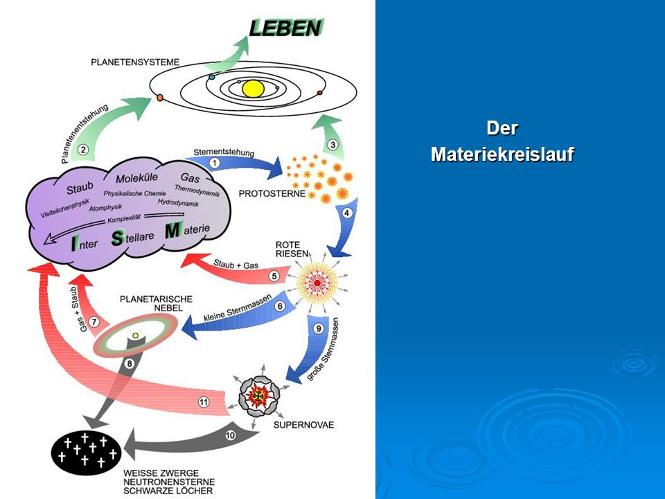 Der Materiekreislauf