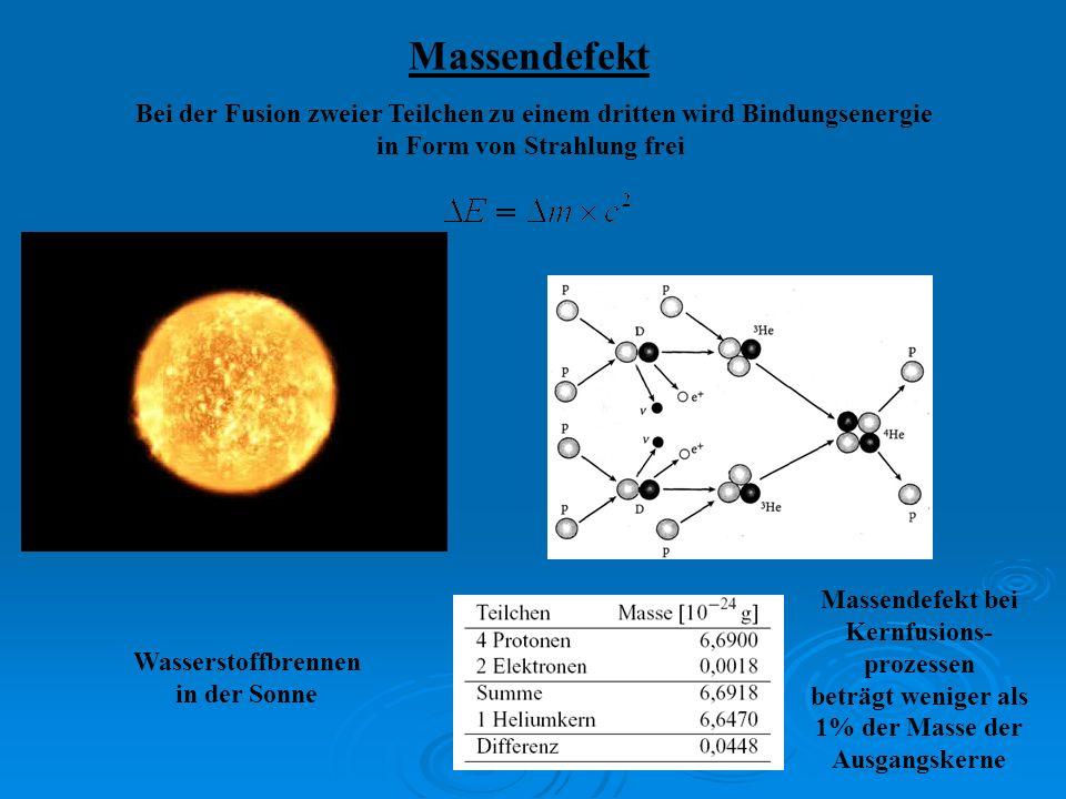 Massendefekt Bei der Fusion zweier Teilchen zu einem dritten wird Bindungsenergie. in Form von Strahlung frei.