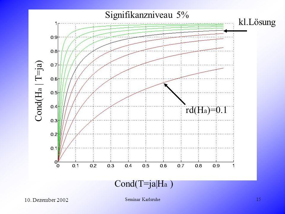 Signifikanzniveau 5% kl.Lösung Cond(Ha | T=ja) rd(Ha)=0.1