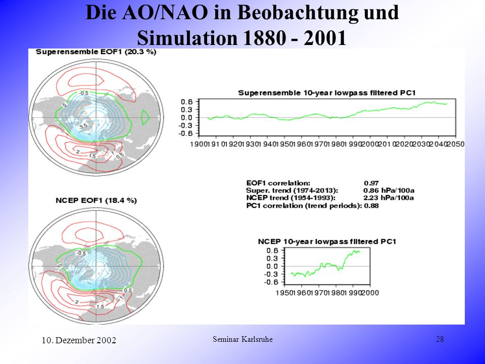Die AO/NAO in Beobachtung und Simulation 1880 - 2001