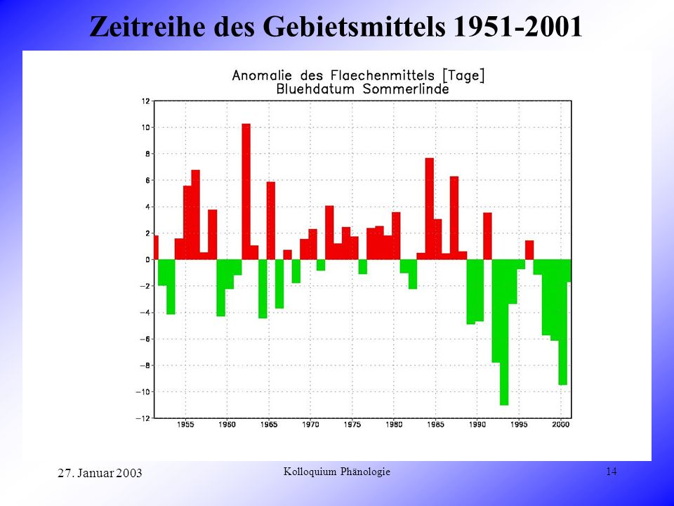 Zeitreihe des Gebietsmittels 1951-2001