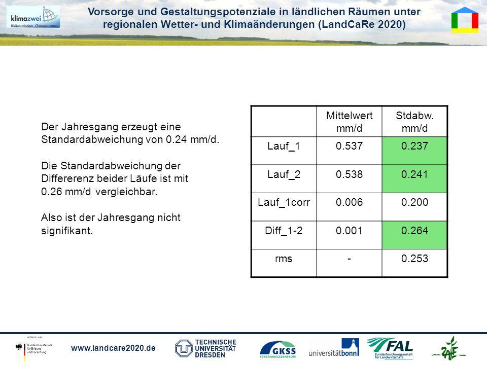 Mittelwert mm/d Stdabw. mm/d. Lauf_1. 0.537. 0.237. Lauf_2. 0.538. 0.241. Lauf_1corr. 0.006.