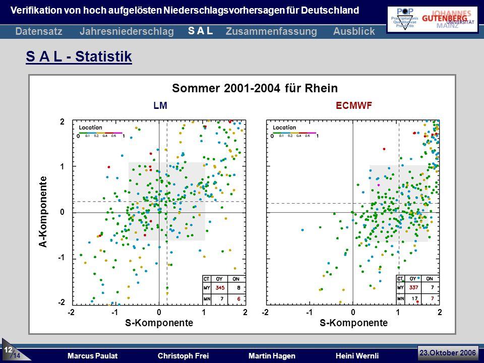 S A L - Statistik Sommer 2001-2004 für Rhein Datensatz