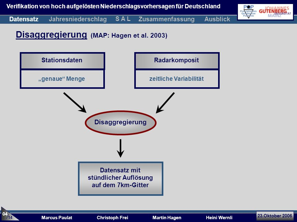 Disaggregierung (MAP: Hagen et al. 2003)