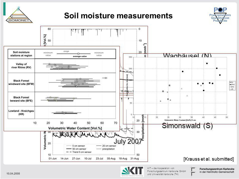 Soil moisture measurements