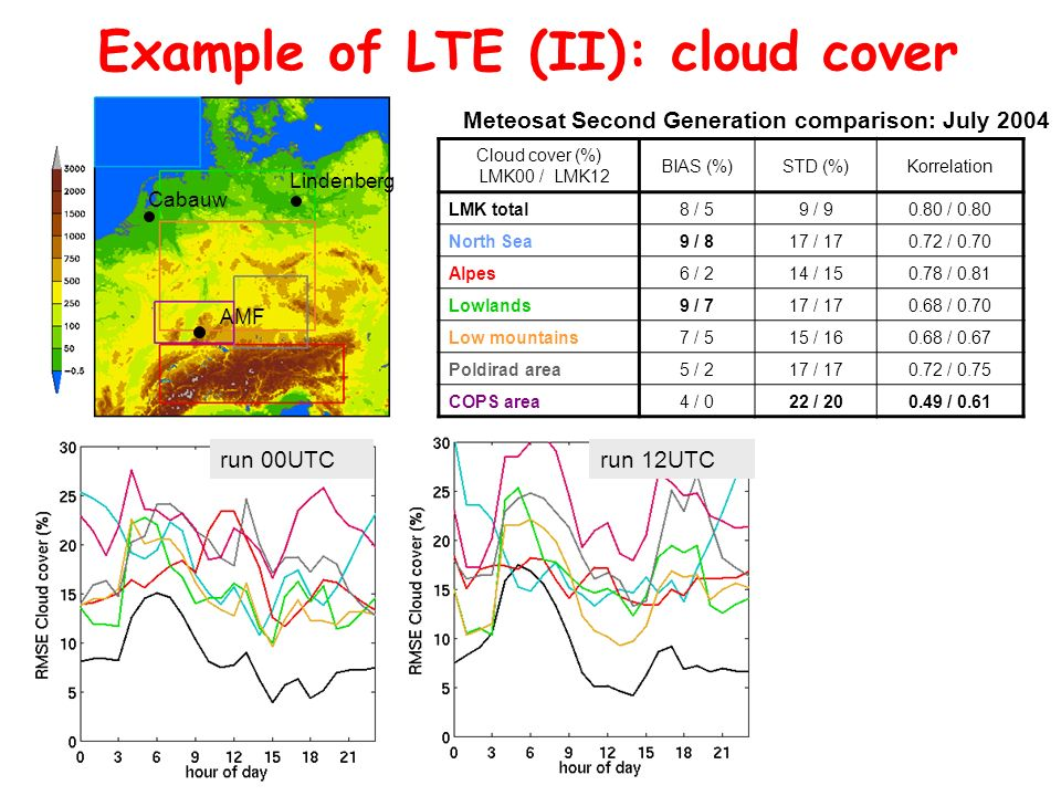 Example of LTE (II): cloud cover
