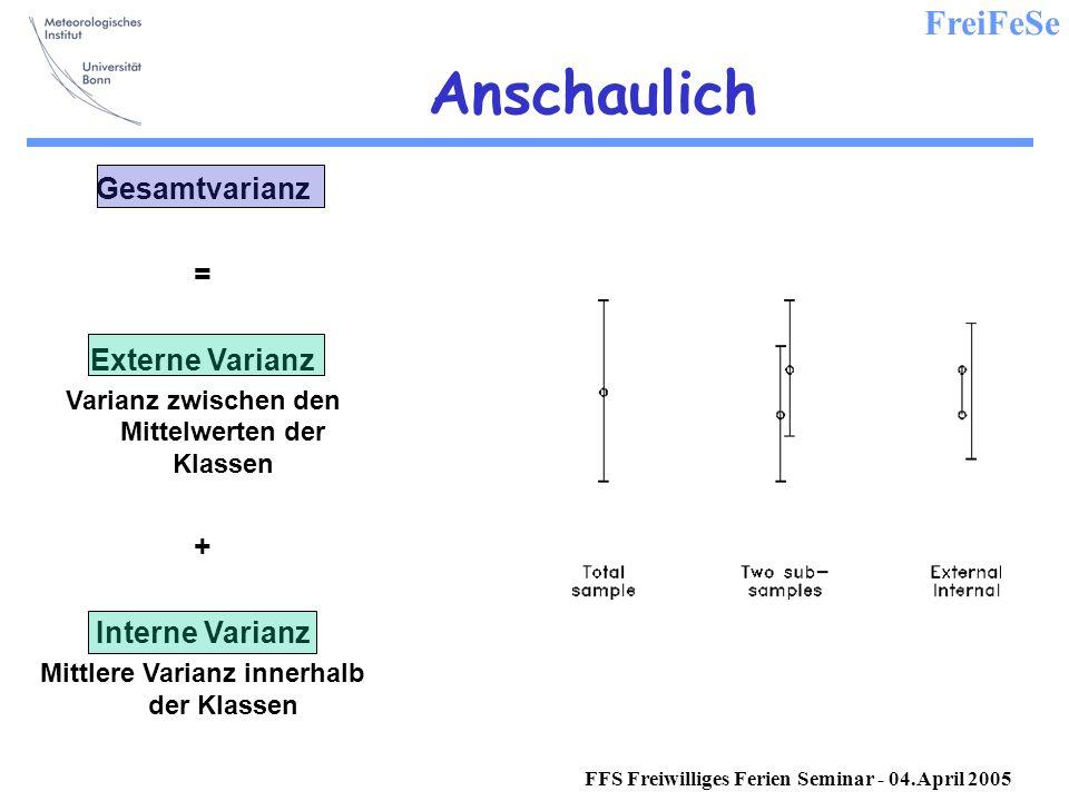 Anschaulich Gesamtvarianz = Externe Varianz + Interne Varianz