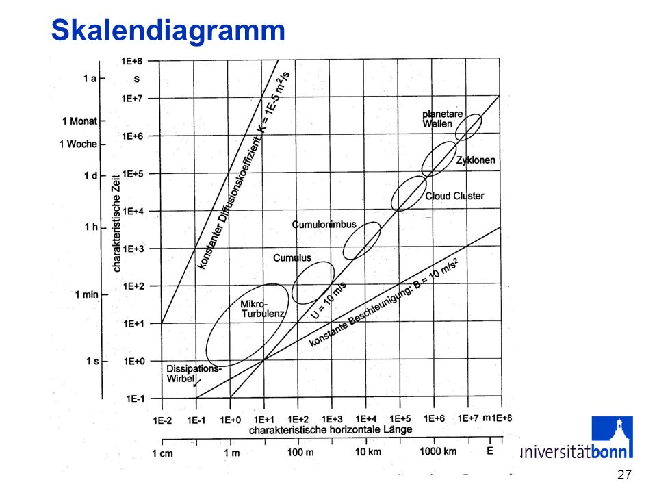 Skalendiagramm