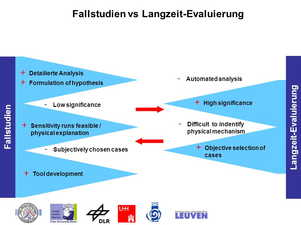 Fallstudien vs Langzeit-Evaluierung Langzeit-Evaluierung