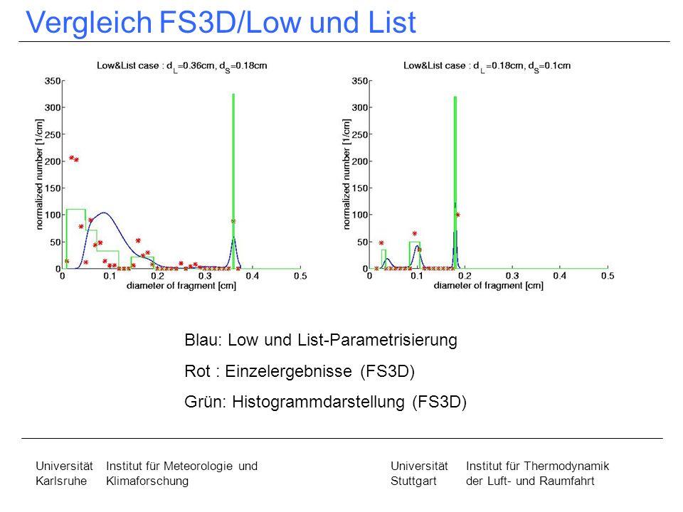 Vergleich FS3D/Low und List