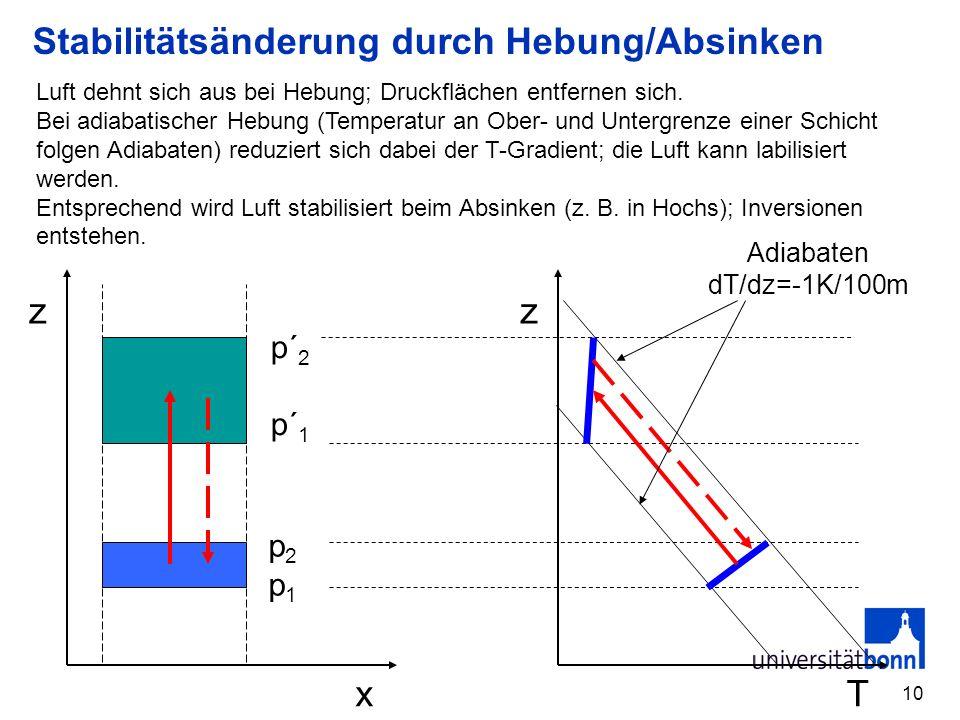 Stabilitätsänderung durch Hebung/Absinken
