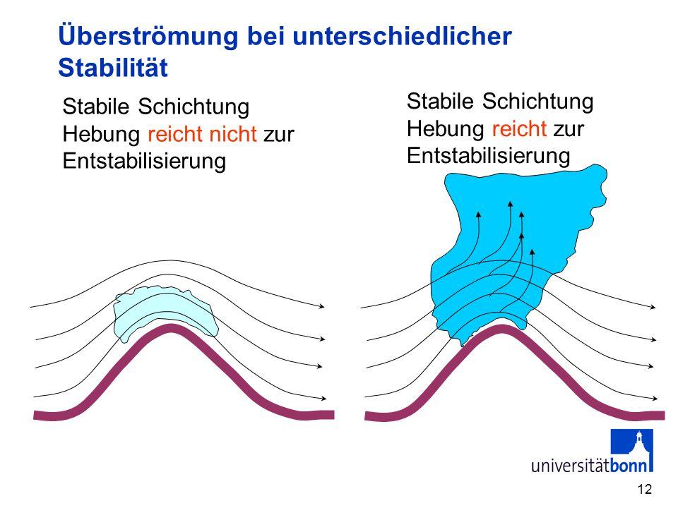 Überströmung bei unterschiedlicher Stabilität