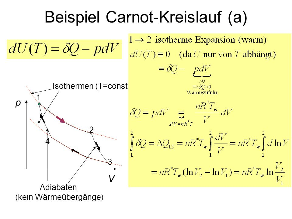 Beispiel Carnot-Kreislauf (a)