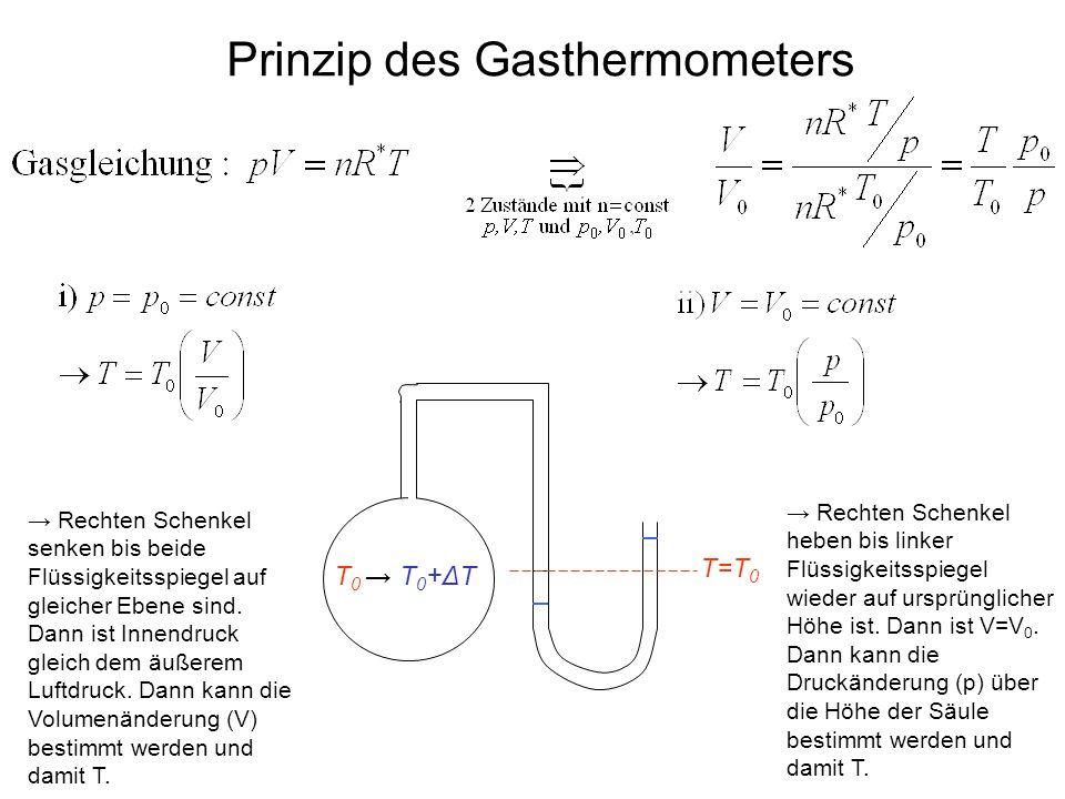 Prinzip des Gasthermometers