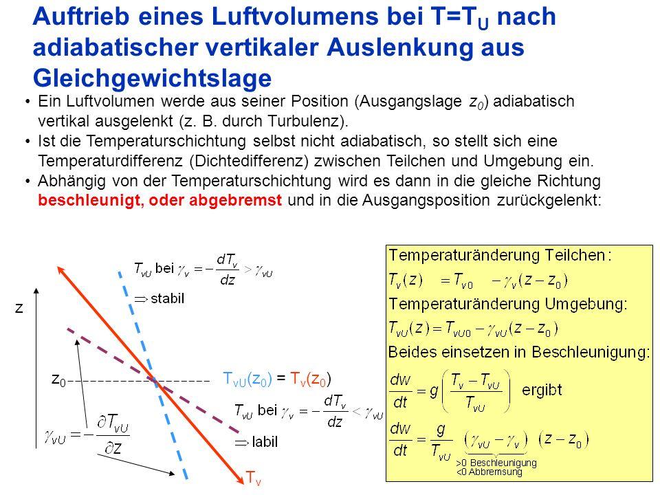 Auftrieb eines Luftvolumens bei T=TU nach adiabatischer vertikaler Auslenkung aus Gleichgewichtslage