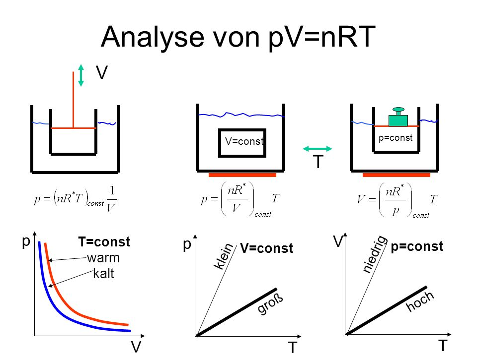 Analyse von pV=nRT V T p V p V T T T=const p=const V=const niedrig