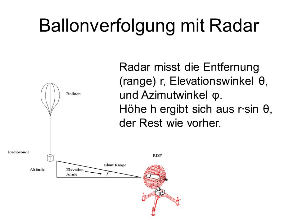 Ballonverfolgung mit Radar