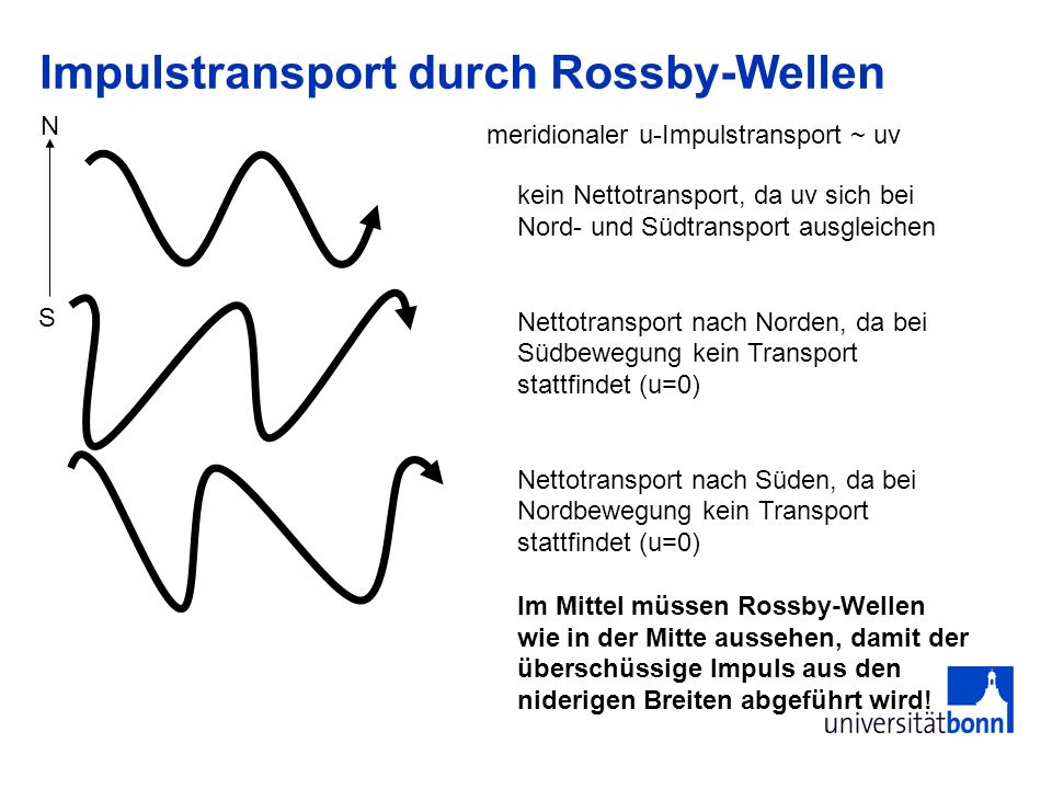 Impulstransport durch Rossby-Wellen