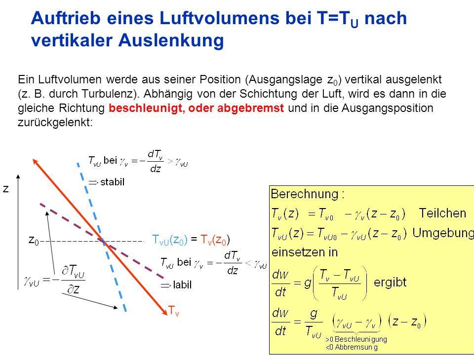 Auftrieb eines Luftvolumens bei T=TU nach vertikaler Auslenkung