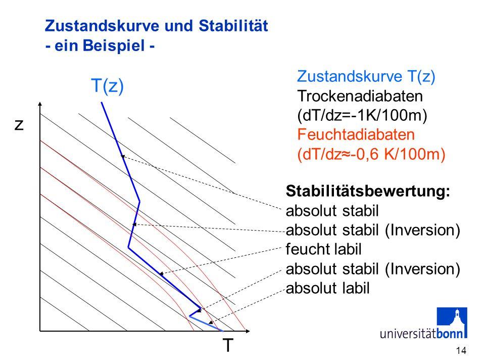 Zustandskurve und Stabilität - ein Beispiel -