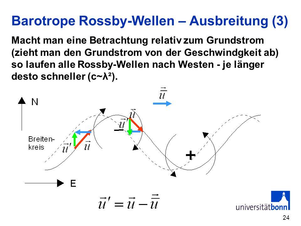 Barotrope Rossby-Wellen – Ausbreitung (3)
