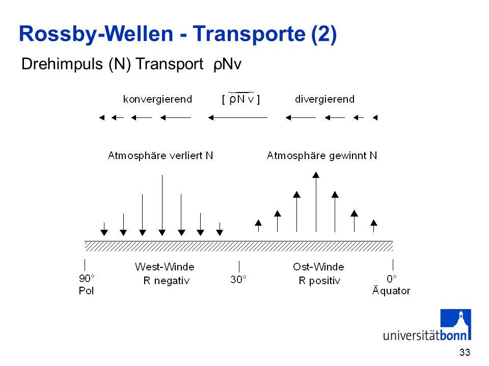 Rossby-Wellen - Transporte (2)