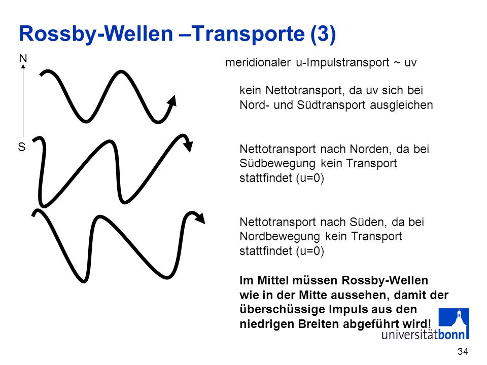 Rossby-Wellen –Transporte (3)