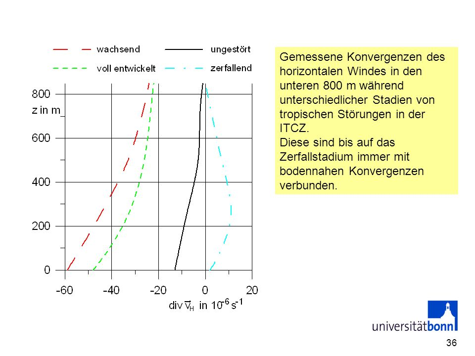 Gemessene Konvergenzen des horizontalen Windes in den unteren 800 m während unterschiedlicher Stadien von tropischen Störungen in der ITCZ.