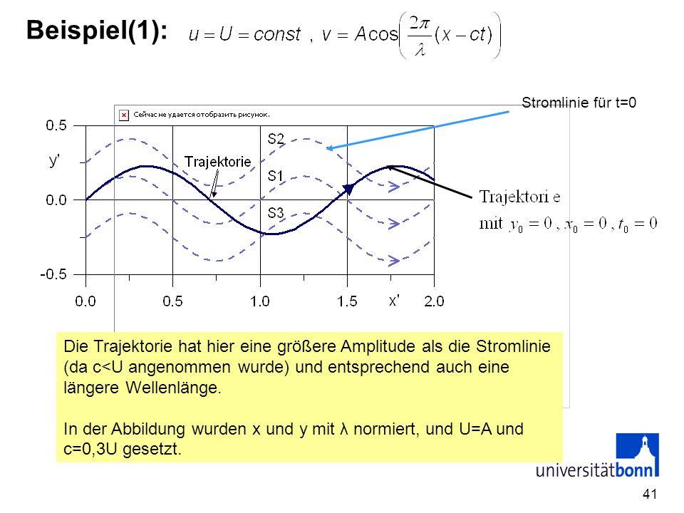 Beispiel(1): Stromlinie für t=0.