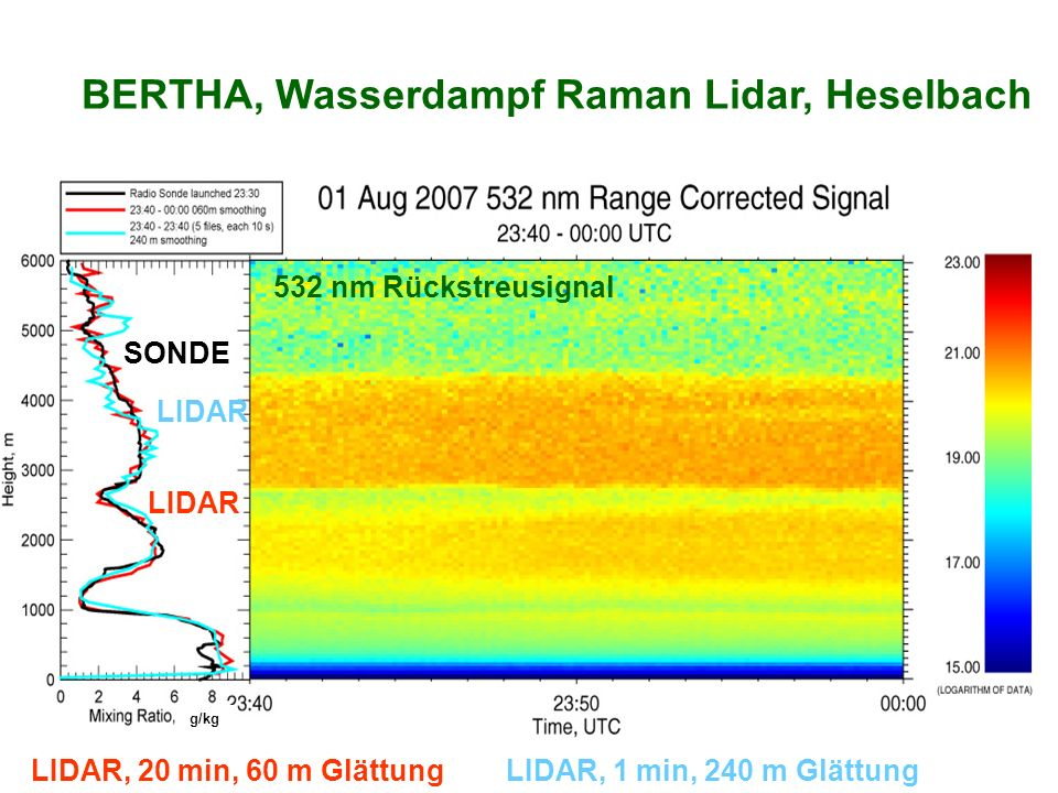 BERTHA, Wasserdampf Raman Lidar, Heselbach