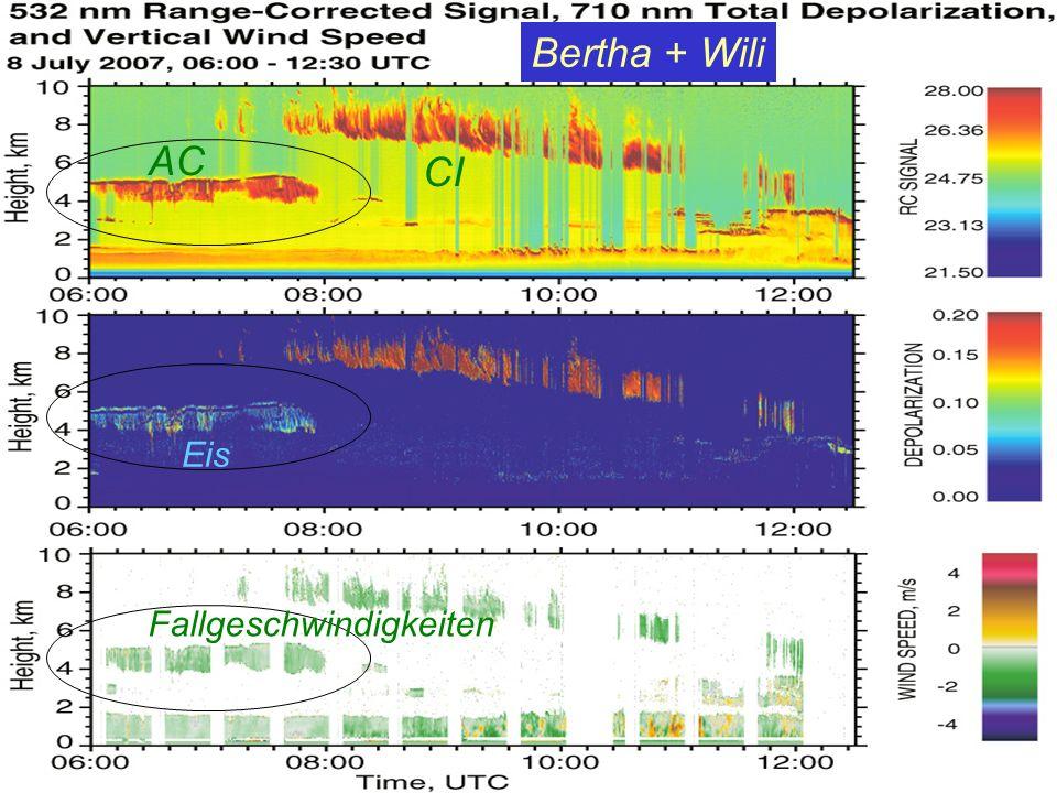 Bertha + Wili AC CI Eis Fallgeschwindigkeiten
