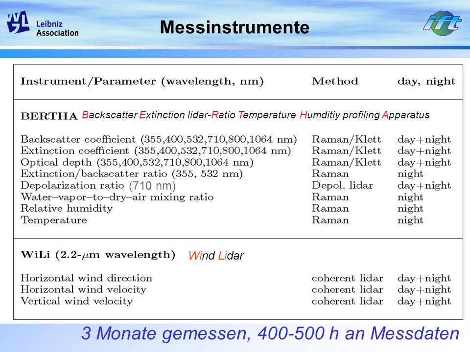 3 Monate gemessen, 400-500 h an Messdaten