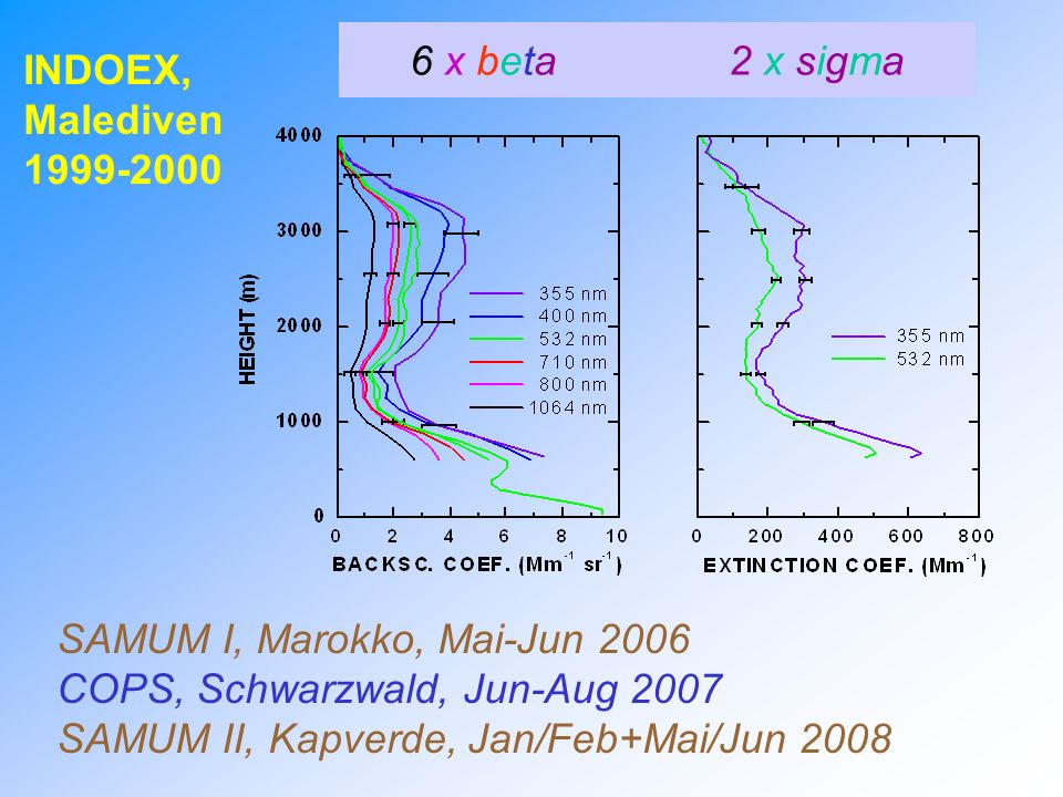 6 x beta 2 x sigma INDOEX, Malediven. 1999-2000. SAMUM I, Marokko, Mai-Jun 2006. COPS, Schwarzwald, Jun-Aug 2007.