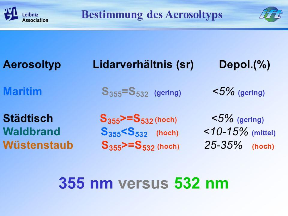 355 nm versus 532 nm Bestimmung des Aerosoltyps