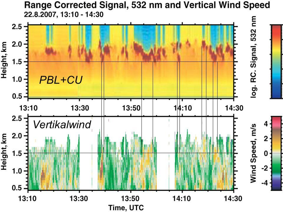PBL+CU Vertikalwind