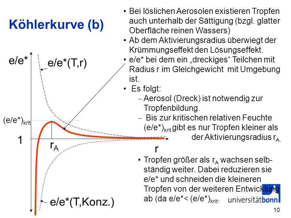 Köhlerkurve (b) e/e* e/e*(T,r) 1 rA r e/e*(T,Konz.)