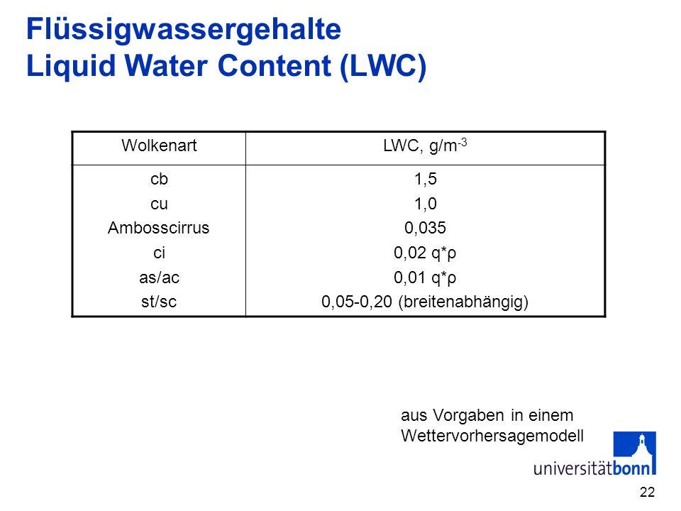 Flüssigwassergehalte Liquid Water Content (LWC)