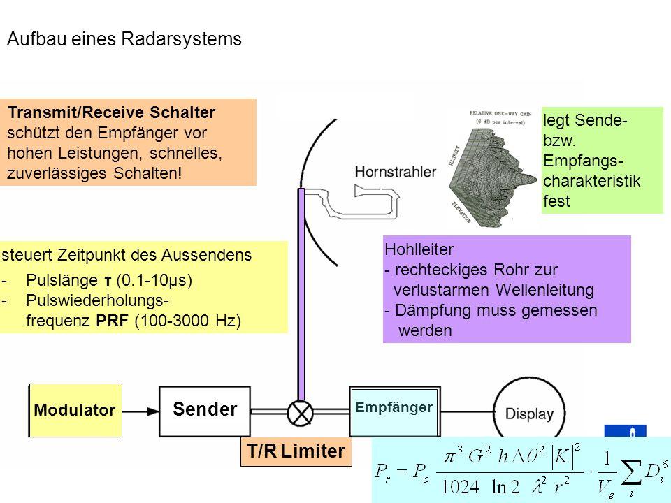 Aufbau eines Radarsystems