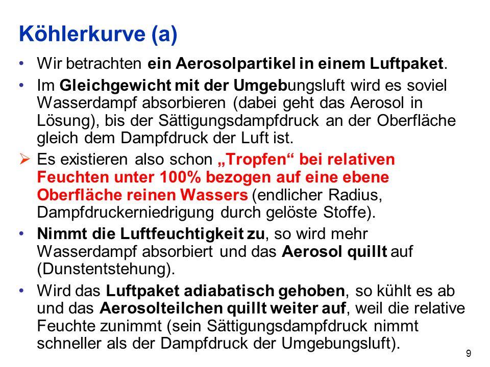 Köhlerkurve (a) Wir betrachten ein Aerosolpartikel in einem Luftpaket.