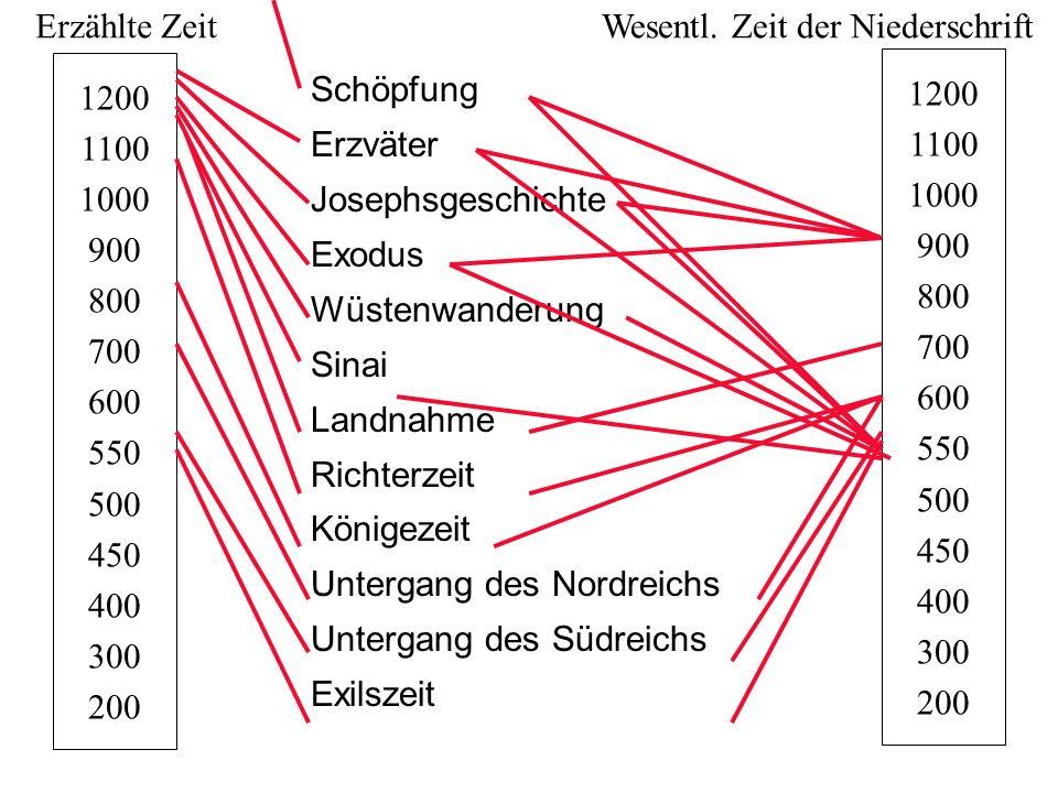 Erzählte Zeit Wesentl. Zeit der Niederschrift. 1200. 1100. 1000. 900. 800. 700. 600. 550. 500.