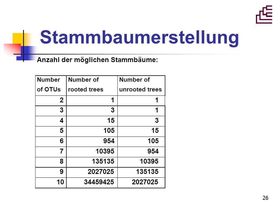 Stammbaumerstellung Anzahl der möglichen Stammbäume: 2 1 1 3 3 1 4 15