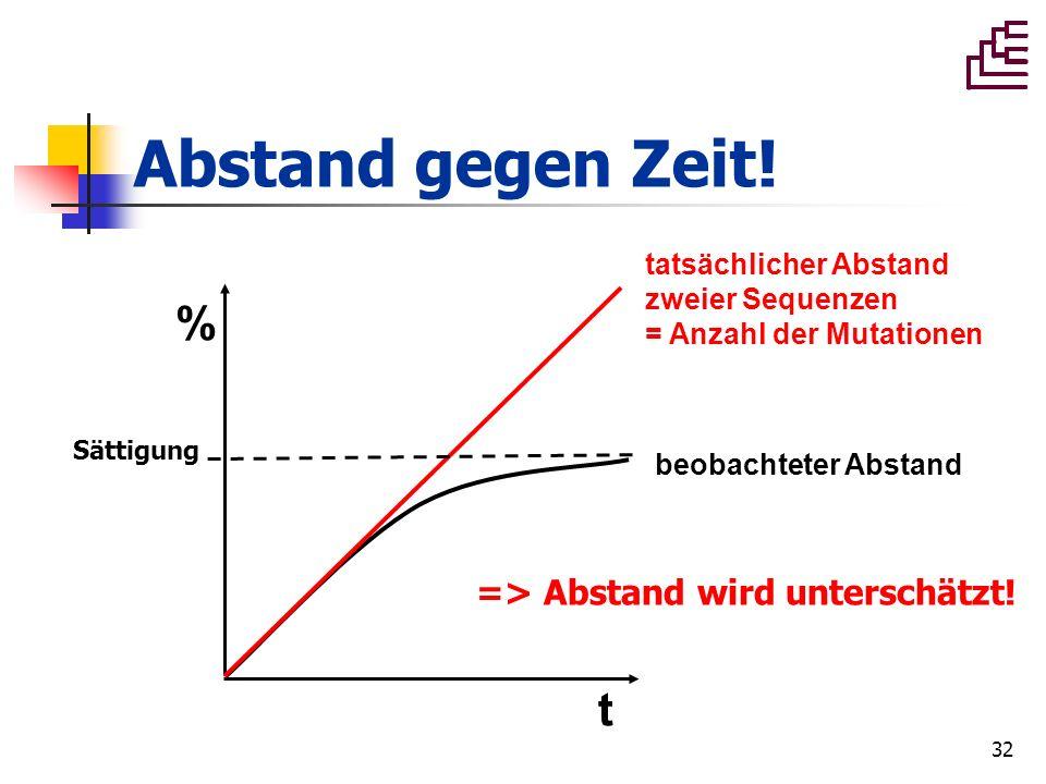 Abstand gegen Zeit! % t => Abstand wird unterschätzt!