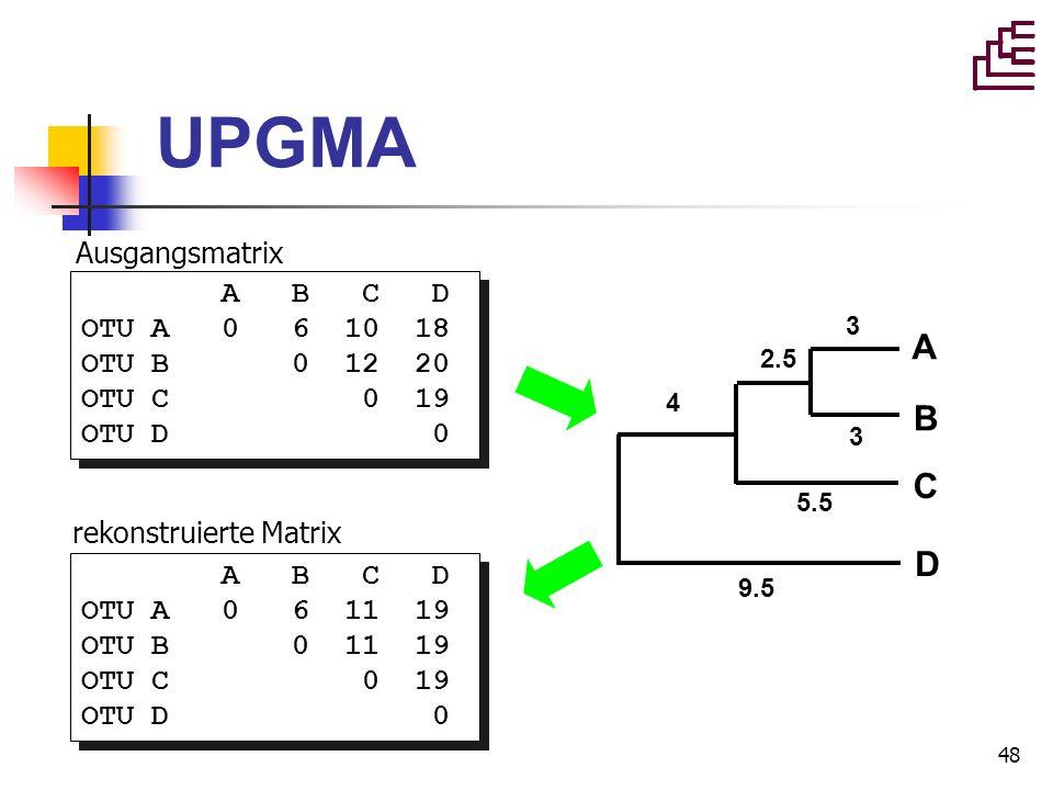 UPGMA A B C D Ausgangsmatrix A B C D OTU A 0 6 10 18 OTU B 0 12 20