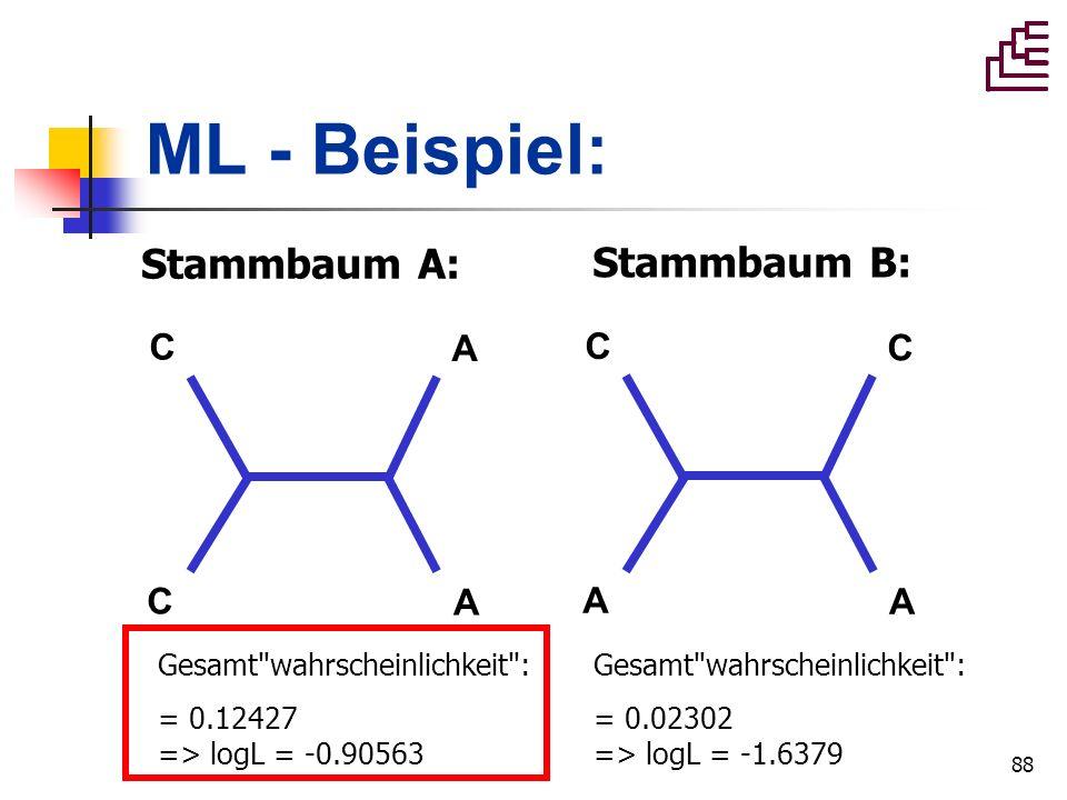 ML - Beispiel: Stammbaum A: Stammbaum B: C A C A