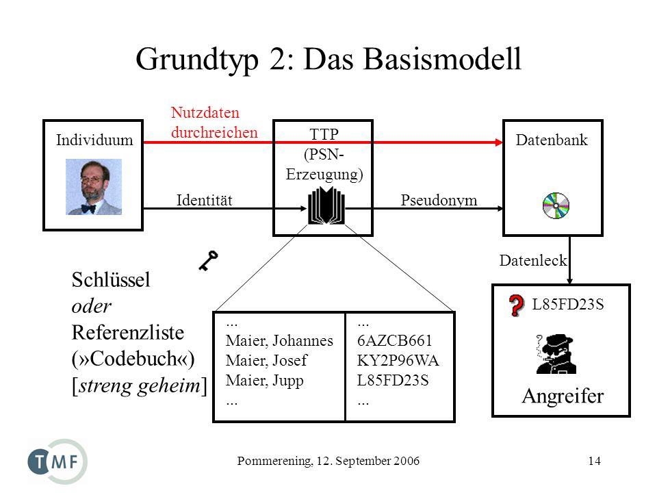 Grundtyp 2: Das Basismodell