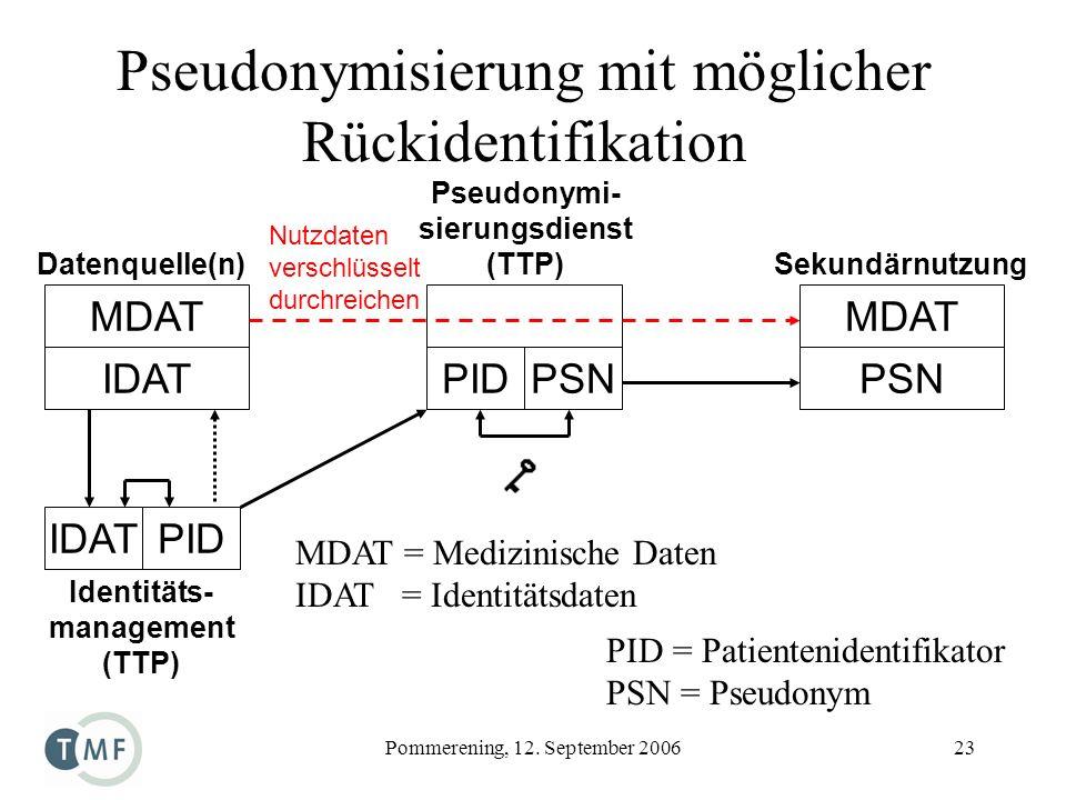 Pseudonymi- sierungsdienst (TTP) Identitäts- management